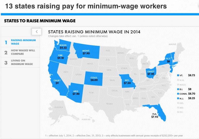 13 stater har höjt minimilönerna. Karta: USA Today