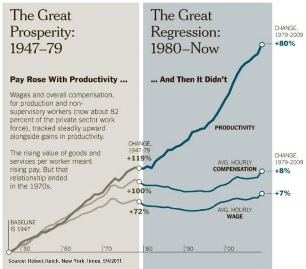 Löner och produktivitet ökade i jämna steg i USA –fram till cirka 1970-80.