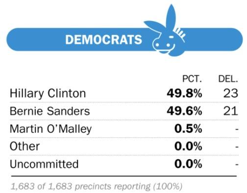 """Resultatet för Demokraternas """"caucus"""" i Iowa februari 2016."""